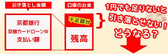 京都銀行[京銀カードローンW] 引き落とし日に残高不足だとどうなる?