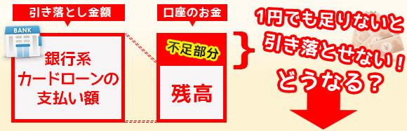 引き落とされる銀行カードローンの支払額が口座の残高で不足した場合「1円」でも足りないと引き落とせない!どうなる?